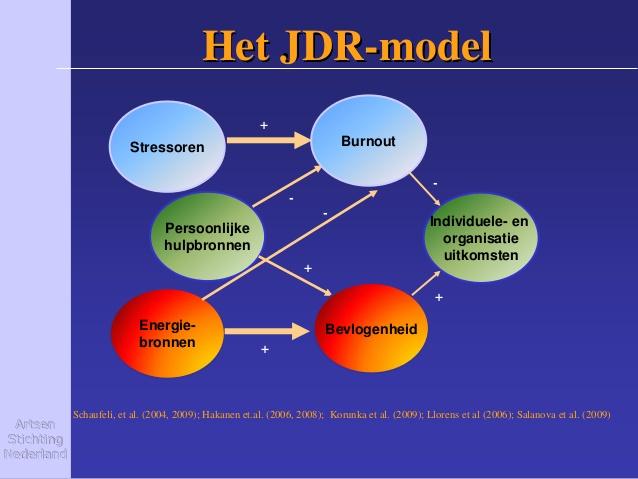 Job Demands Resources model voor NLP coach en psycholoog in Veghel